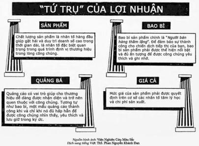 """""""Tứ trụ của lợi nhuận"""" - Louis Cheskin - ThS. Phan Nguyễn Khánh Đan"""